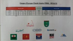 Coupe d'Europe 2017 - finale Prague